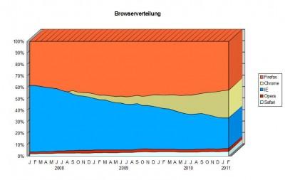 Browserverteilung bis Februar 2011
