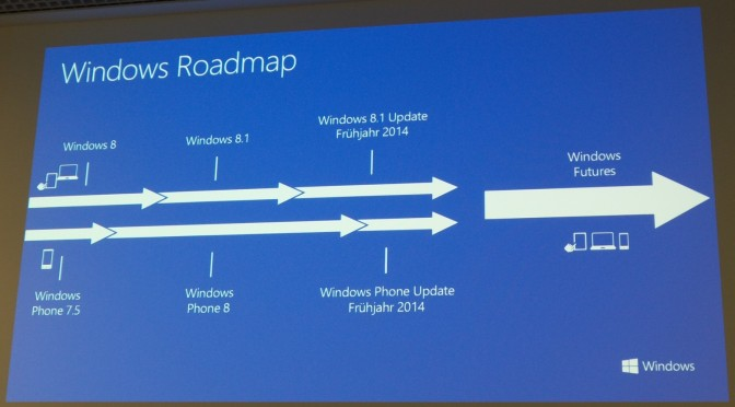 Roadmap für Windows Futures