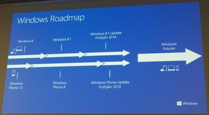 Roadmap für Windows Futures